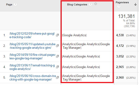 How to Report Items in Multiple Categories in Google Analytics