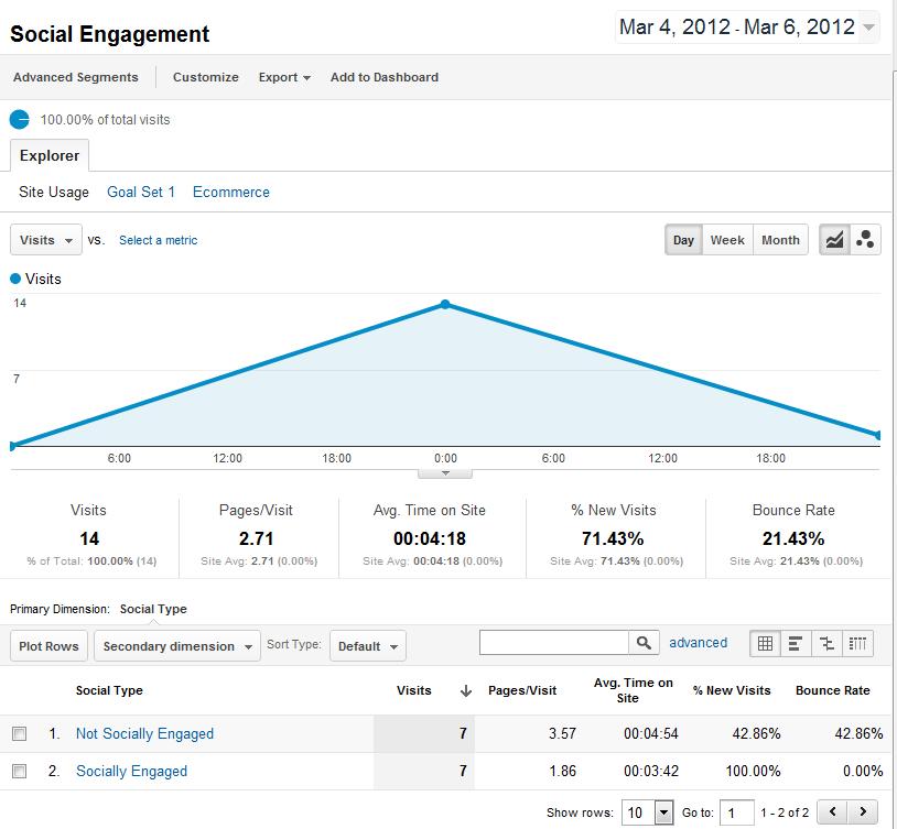 Social Engagement in Google Analytics