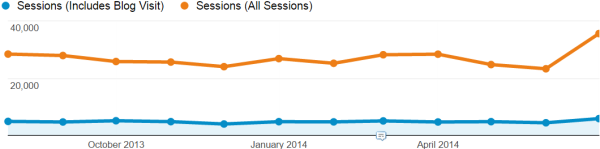 Company without much blog traffic