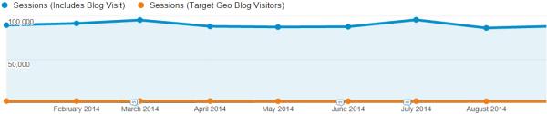 Non-local blog visitors