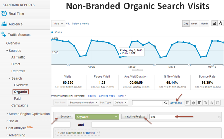 non branded organic visits in google analytics
