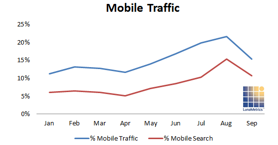 Percent of search and mobile traffic to nonprofit websites