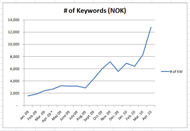 number of keywords that sent visits to a website over time
