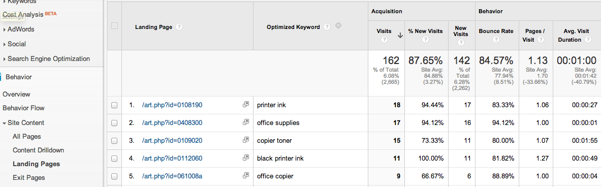 optimized-keyword-analytics