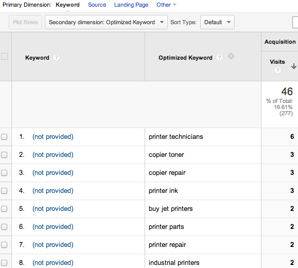 optimized-keyword-analytics4