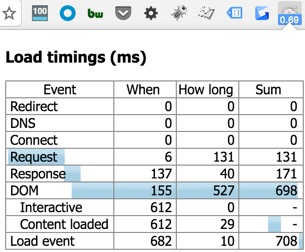 Page load time chrome extension