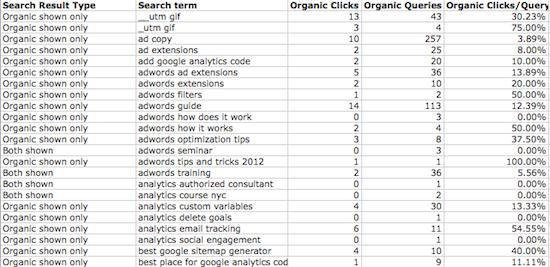 Google AdWords Paid & Organic Data