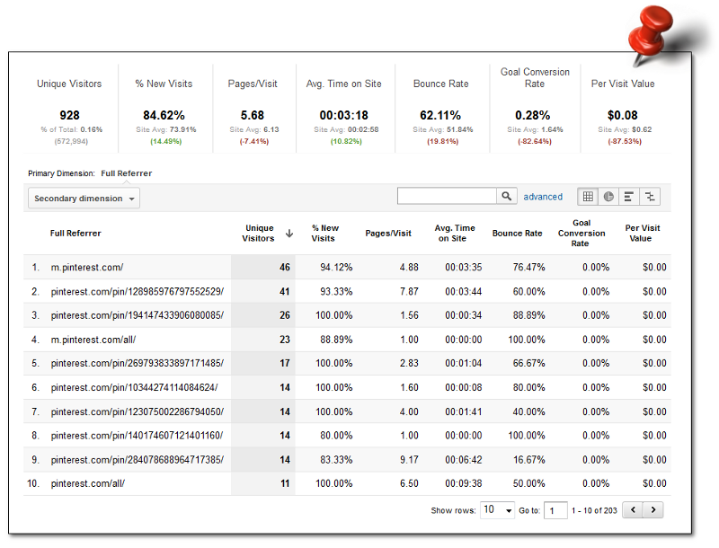 Google Analytics custom report for Pinterest