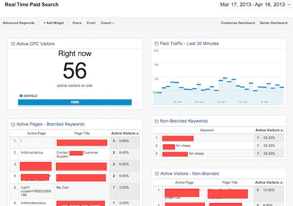 Example of a PPC Dashboard in Google Analytics