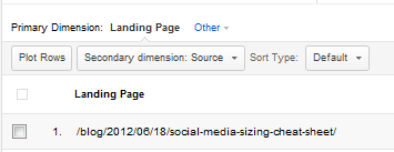 GA: Primary Dimension is Landing Page; Secondary Dimension is Source