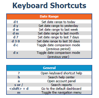 Google Analytics Shortcuts And Tips To Save Time | Bounteous