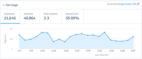 Google Analytics data in Salesforce