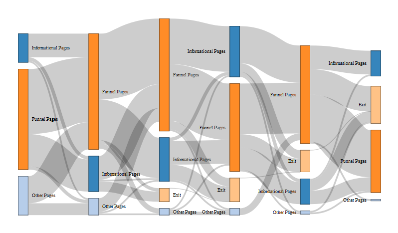 Visualizing the Customer Journey with Google Analytics Data | Bounteous