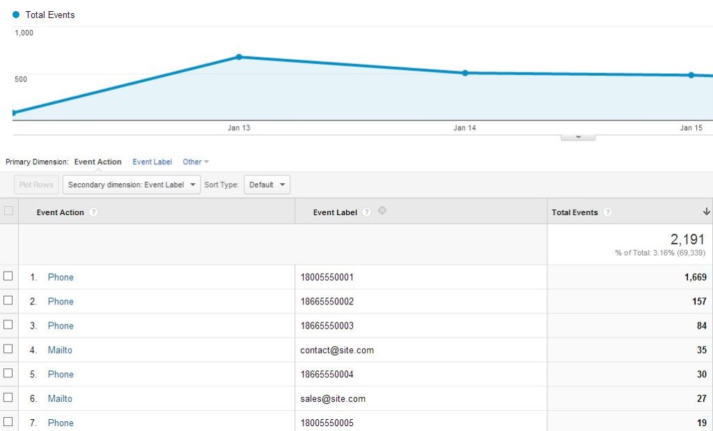 Google Analytics screenshot with Phone Tracking enabled