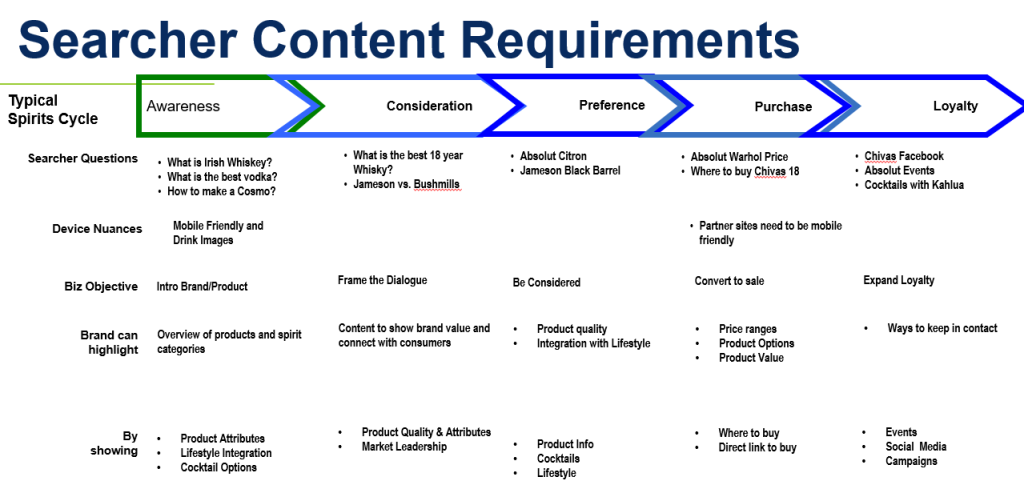 search content requirements by bill hunt
