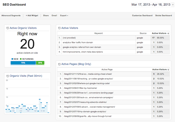 Example of a SEO dashboard in Google Analytics
