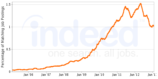 Graph of jobs that desire SEO skills