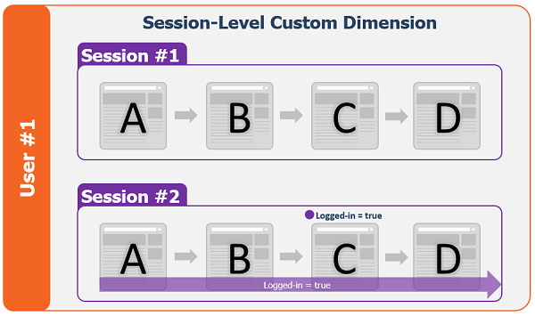 Session-Level Custom Dimension