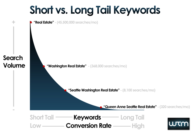 short-vs-long-tail-keywords