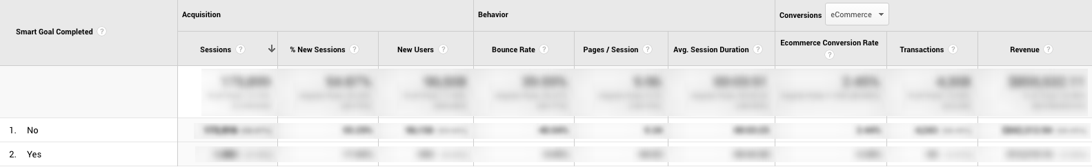 Smart Goals in Google Analytics