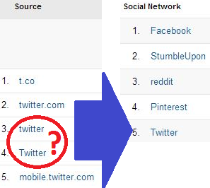 Social Sources Aggregated in GA