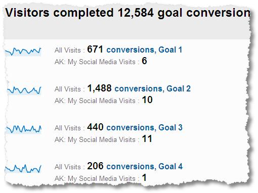 social media conversions GA