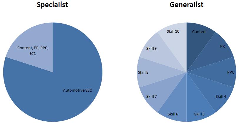 specialist v. generalist chart