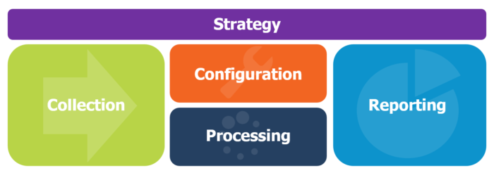 Google Analytics Phases with Strategy