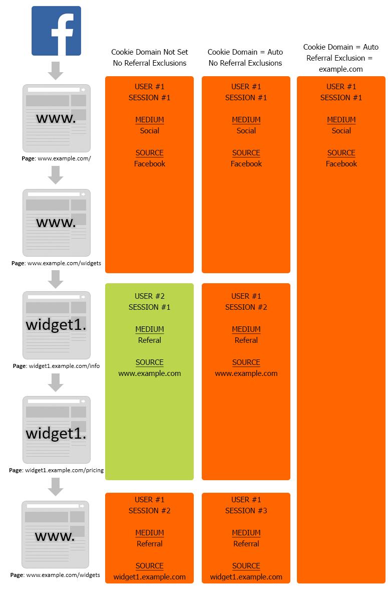 Subdomain Google Analytics Example