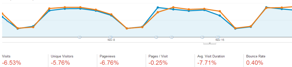 Unclear Trend in Google Analytics