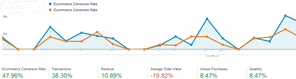 Unclear Trend in Google Analytics E-Commerce