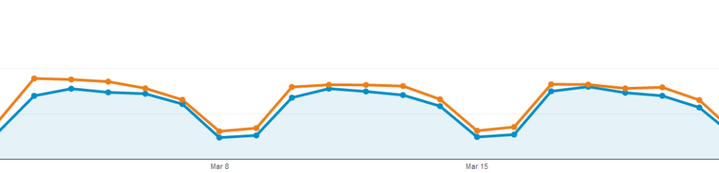 Clear Trend in Google Analytics