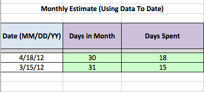 project monthly keyword total