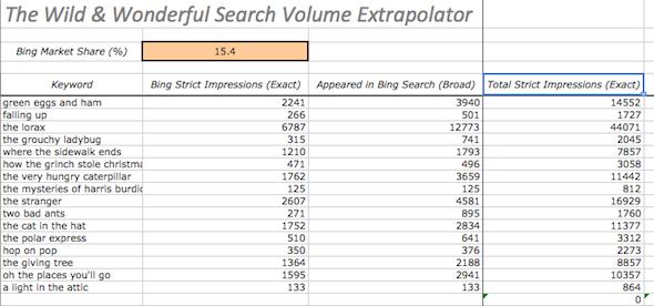 total organic keyword volume broad exact
