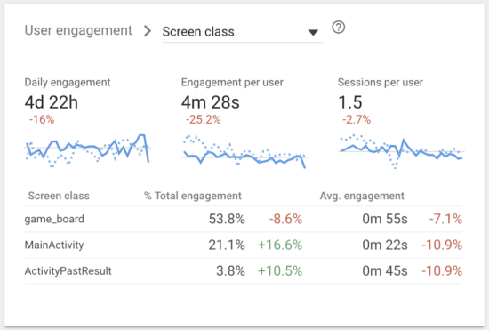 Google Analytics For Firebase: A Reporting Introduction