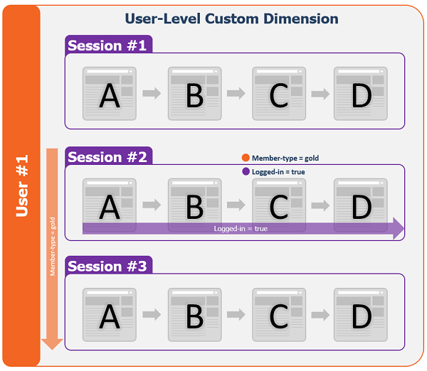 User-Level Custom Dimension Member Type