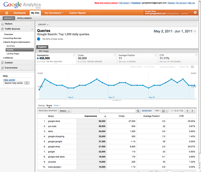 Google Analytics Webmaster Tools Reports