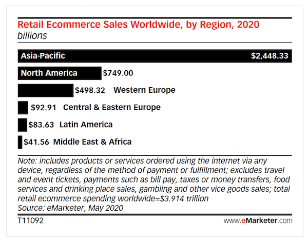 image showing Retail eCommerce Sales Worldwide by region