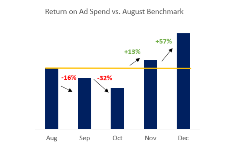 chart depicting return on ad spend vs august benchmark