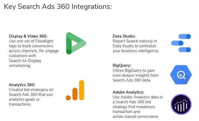 image showing Key Search Ads 360 Integrations