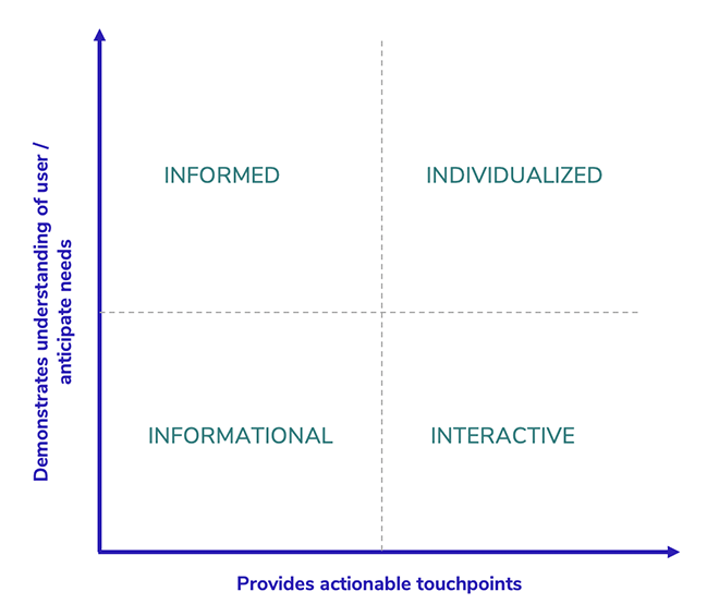 graph depicting how to use a need and actions thinking to frame conversation around user experience