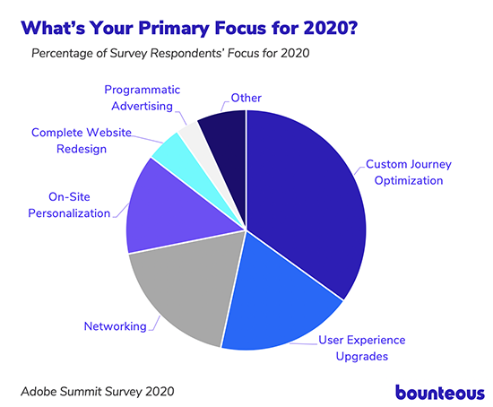 pie chart showing results from the Bounteous 2020 adobe summit survey on people's primary focus for 2020