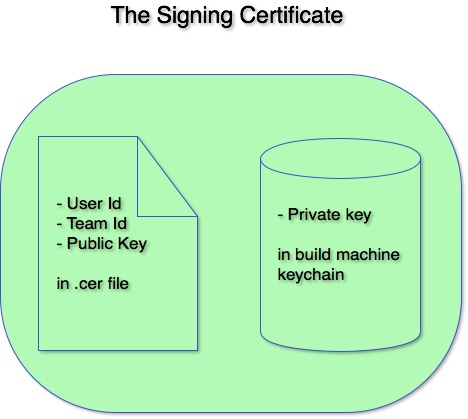 The Signing Certificate