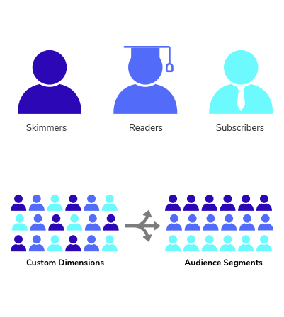 graphic of audiences segment by three categories: skimmers, readers, and subscribers, which is then broken down into groups for targeted marketing