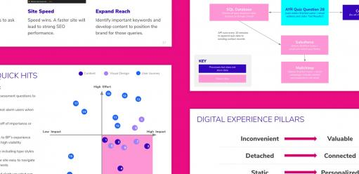 images of digital roadmap and analytics findings for Bright Pink