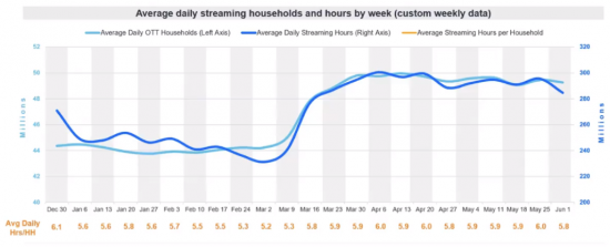 graph showingAverage Daily Streaming Households and hours by week