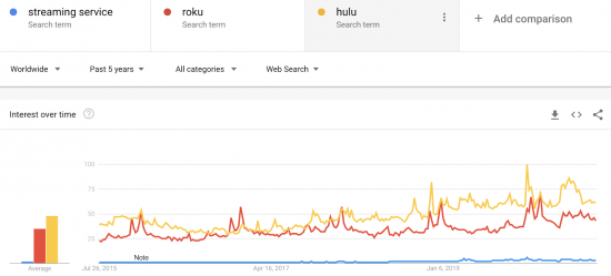 graph showing an increase in searches for name brand devices such as Roku and Hulu