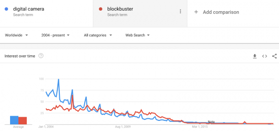graph showing a sharp but steady decline for search terms digital camera and blockbuster