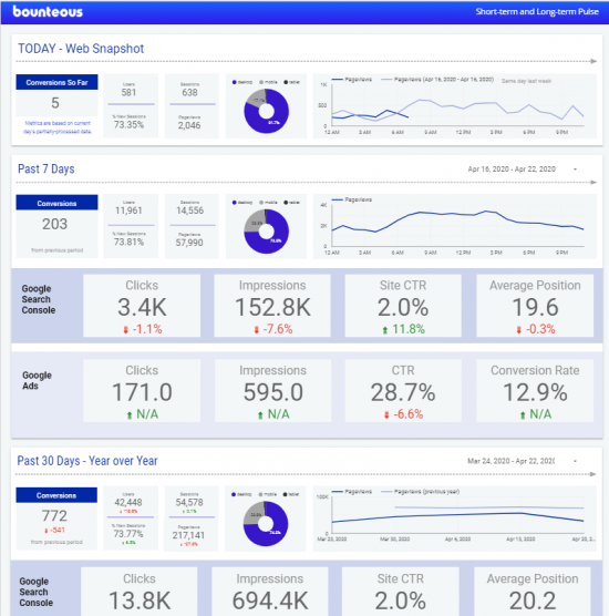screen grab of Bounteous Data Studio Dashboard