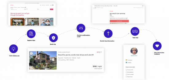 user journey mapped for airbnb experience